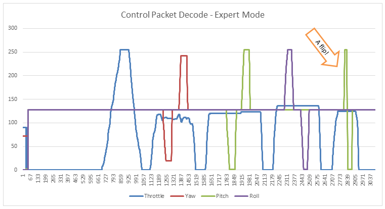 control_packet_graph_export