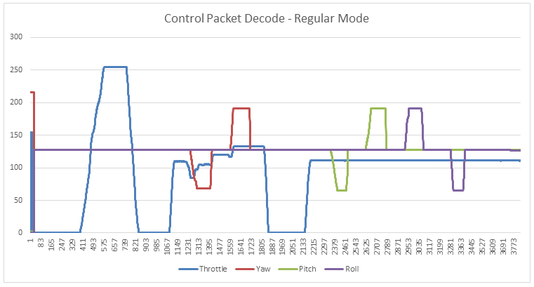 control_packet_graph_regular